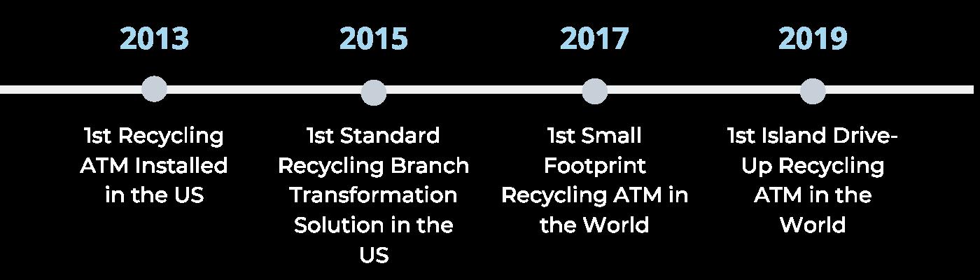 ATM Timeline large (2)