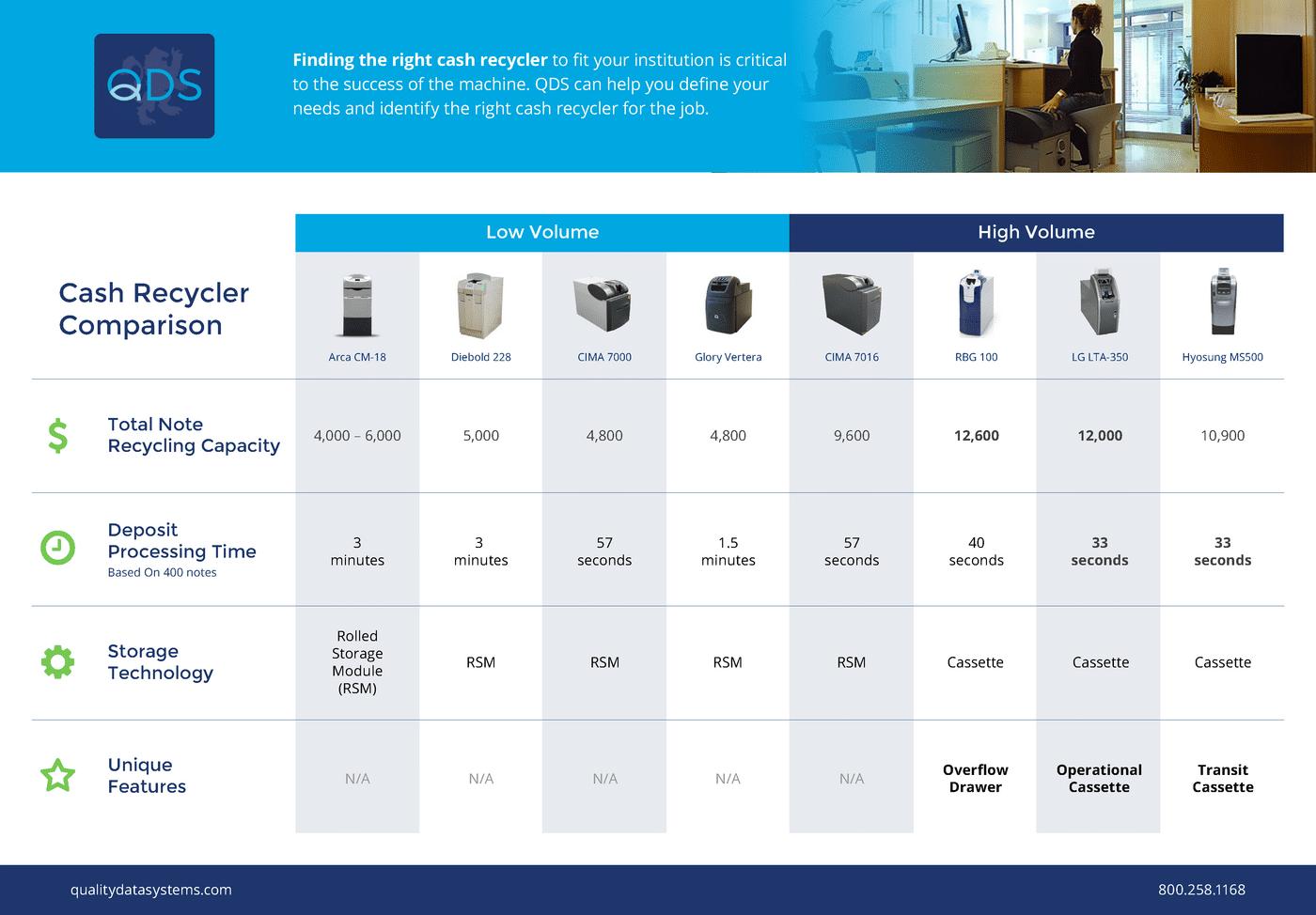 QDS Cash Recycler Comparison